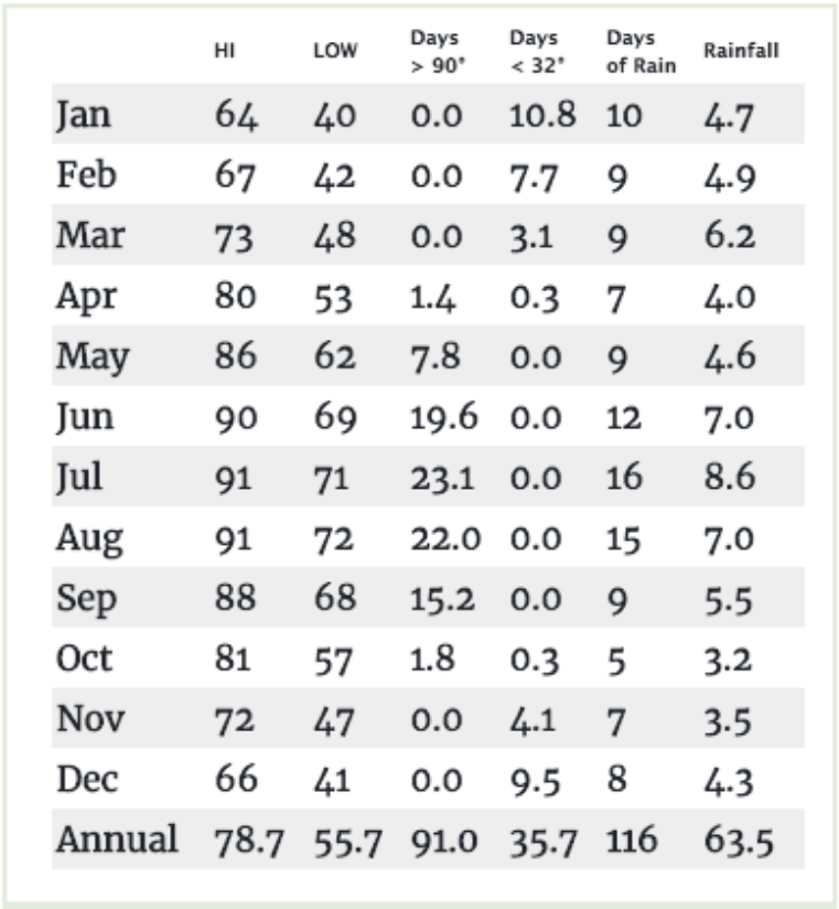 tallahassee fact sheet showing average monthly temperature in tallahassee